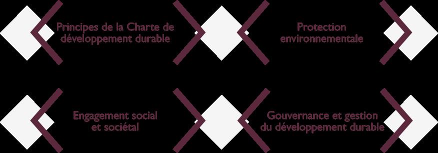 charte developpement durable